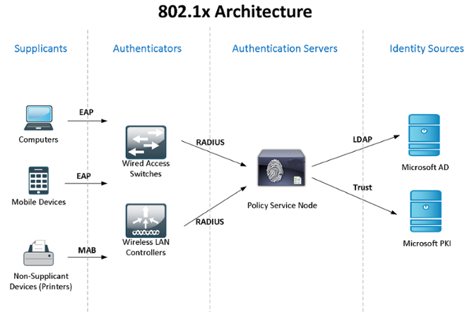 802.1x Authentication on Cisco switches with failover NPS (Windows RADIUS with AD)